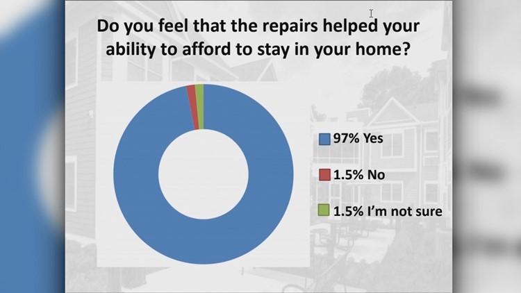 East Austin community survey