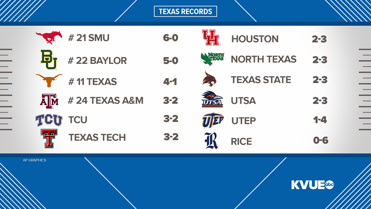 texas football records week 7 2019