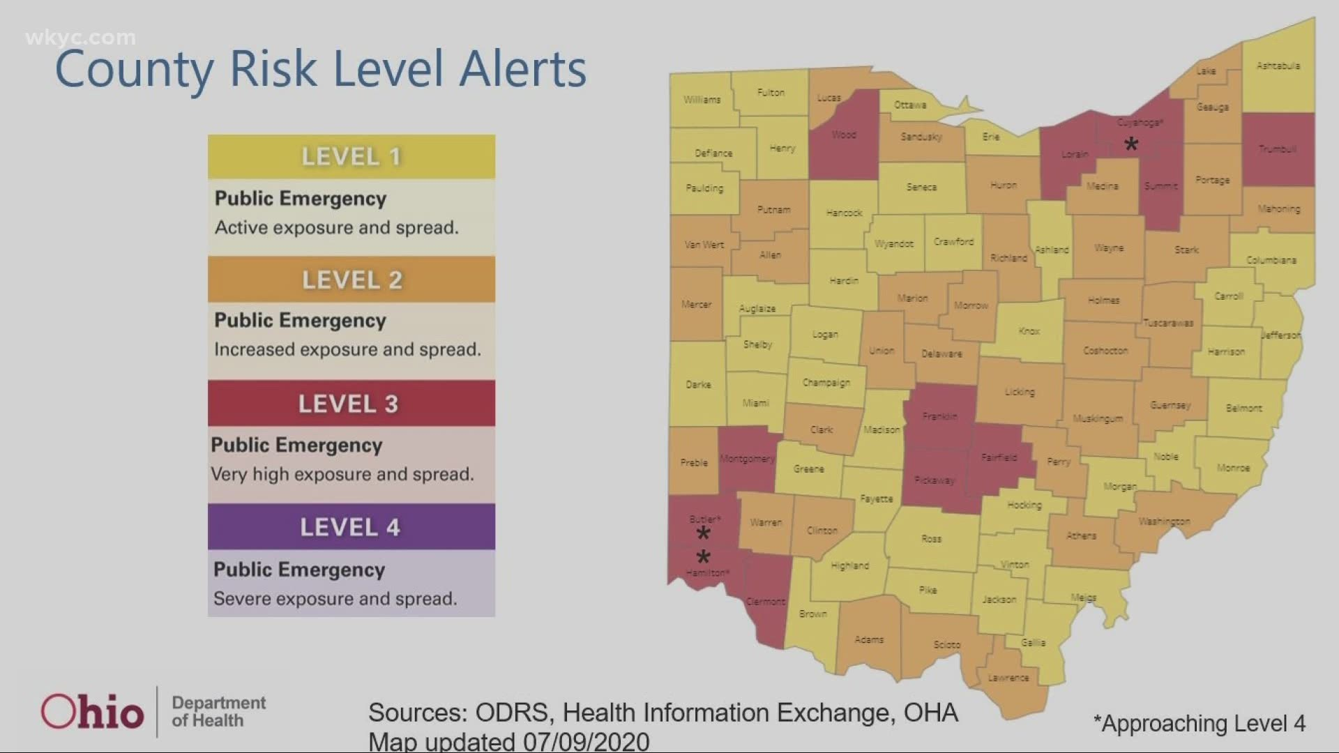 Summit And Lorain County Upgraded To Level 3 Coronavirus Risk Cuyahoga County Approaching Level 4 Kcentv Com
