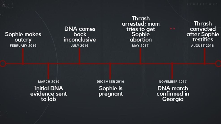 Timeline of Sophie's abuse